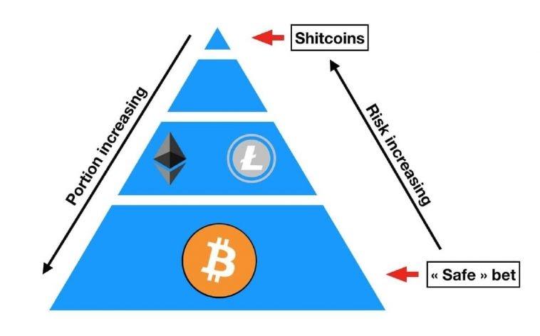 Cách phân bổ vốn trade coin